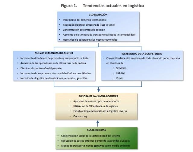 Estrategia Logística España