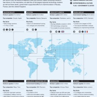 "The ""tech G-8"": The 8 main technological hubs of the world, according to the MIT"