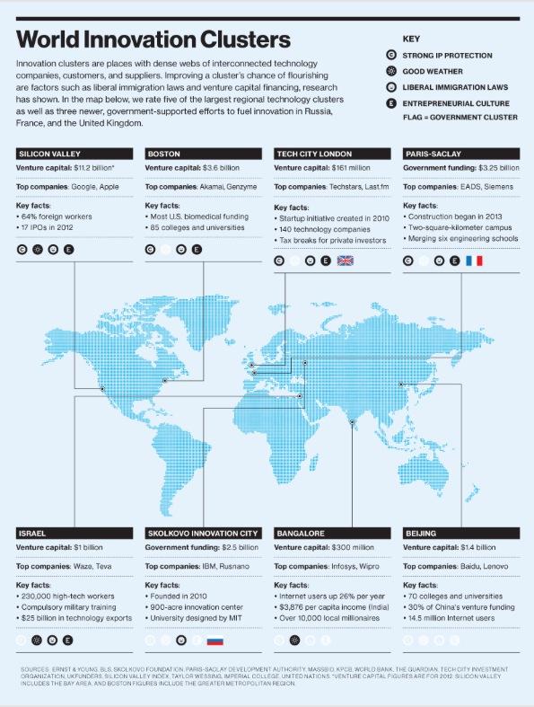 Principales Hubs tecnológicos del Mundo según el MIT