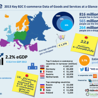 E-commerce will continue to grow without investing in technological systems for logistics?