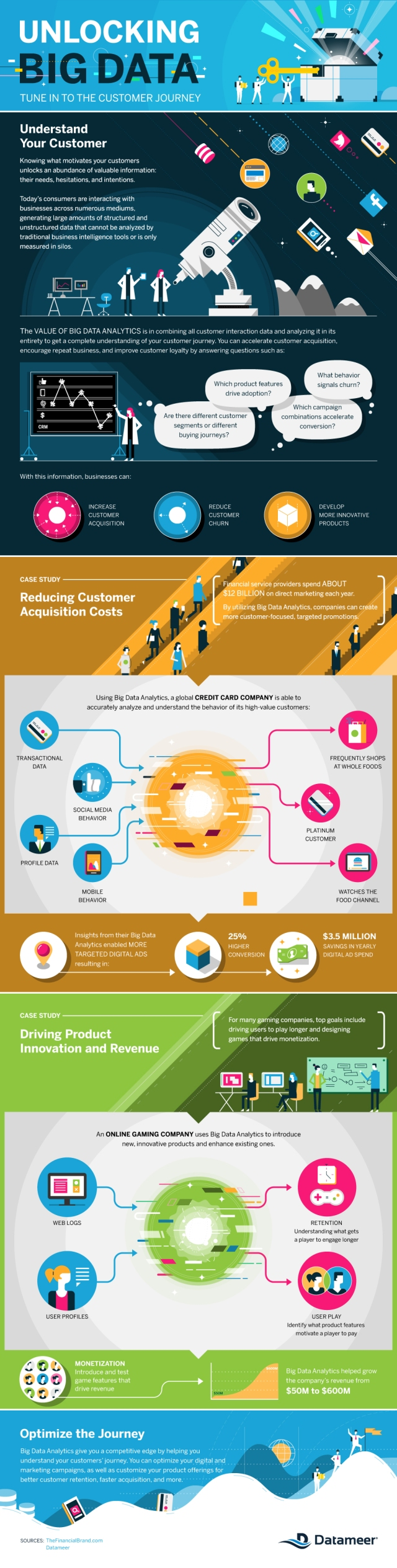 Why Business that use big data make more money (infographic)