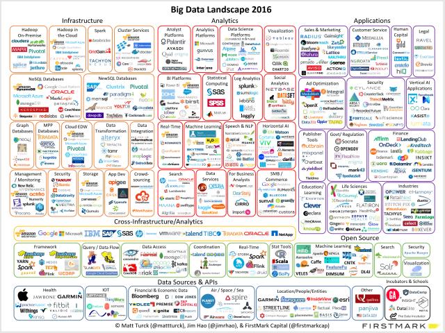 Big Data Landscape 2016