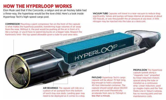 Hyperlooop