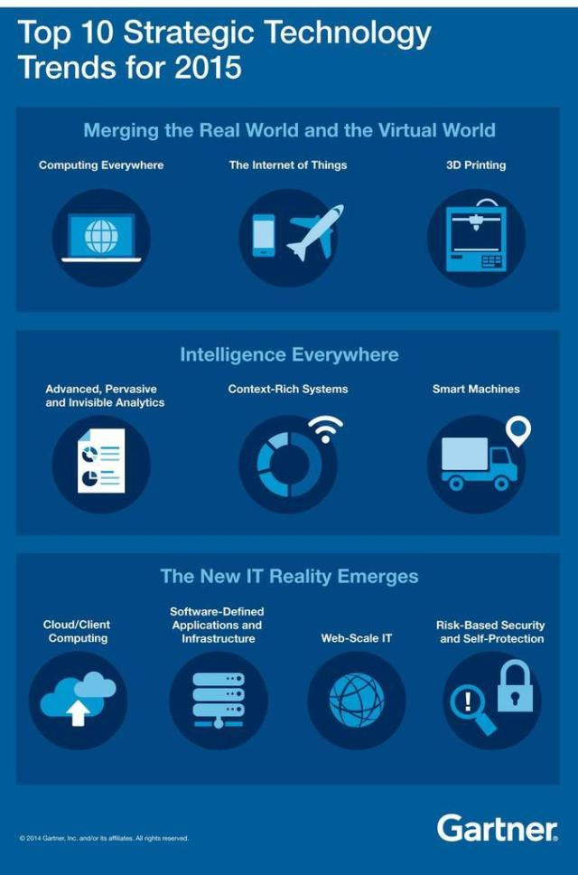 Gartner 2015 tecnology trends