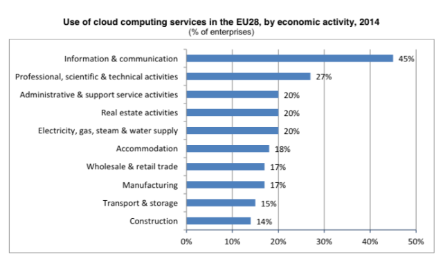 eurostat cloud computing
