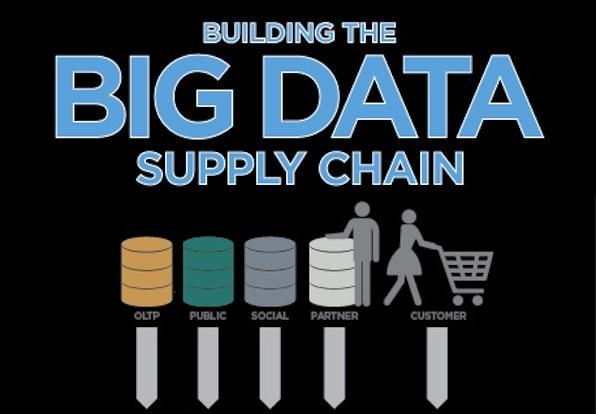 MODATA-bigdata-supplychain-blog