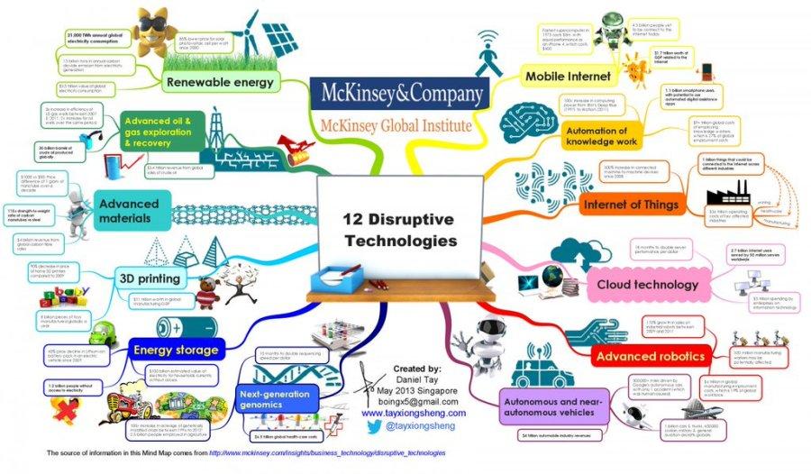 McKinsey & Company 12 Disruptive Technologies