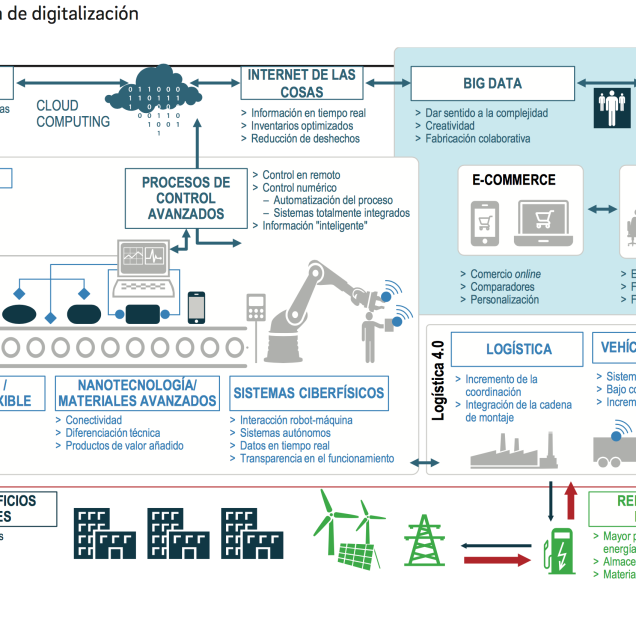 digitalizacion-ecosistema
