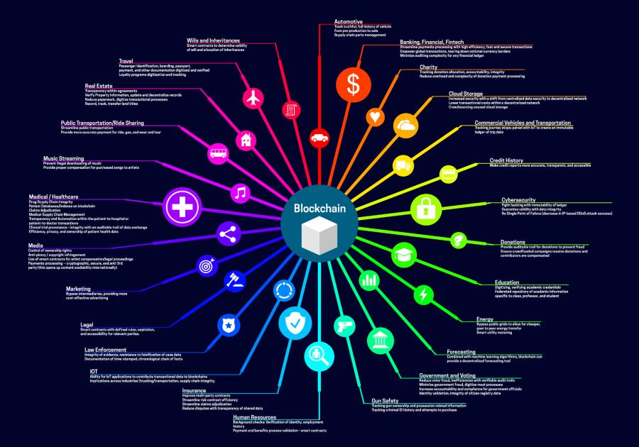 Blockchain – Transportation & Logistics Software AndSoft