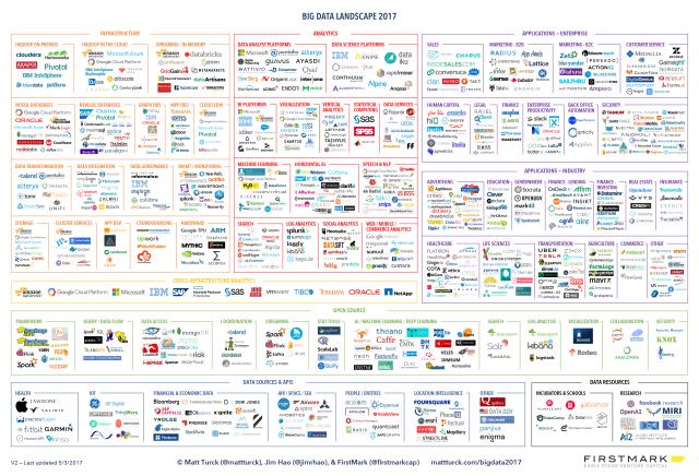 Matt-Turck-FirstMark-2017-Big-Data-Landscape