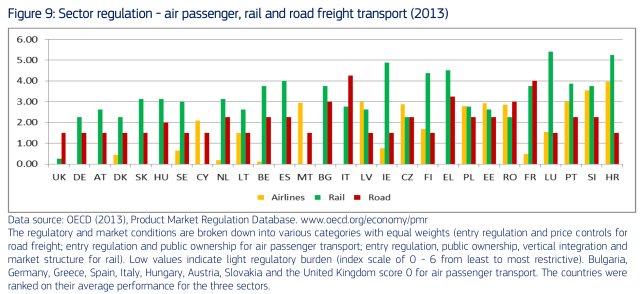 Road and Rail Infraestructure across the EU