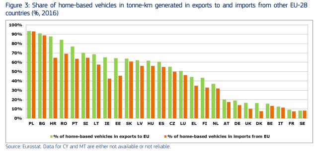 Transport in the EU Current trends and issues