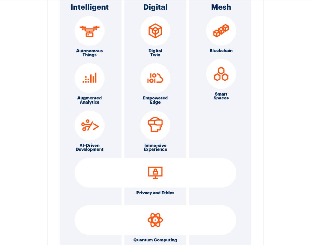 Gartner Top 10 Strategic Technology Trends 2019 while world freight transport slows down
