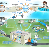Assimilate the SCM 4.0, before the new SCM 5.0 floods us