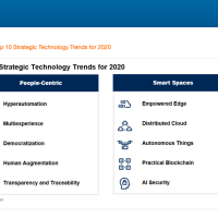 Gartner: Top strategic technology trends for 2020 (1st part)