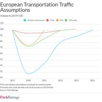 FitchRatings: Different modes of transport in Europe will recover at unique rates