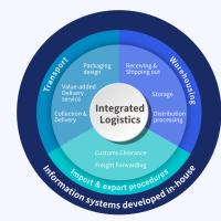 Competitive advantages of an integrated logistics management