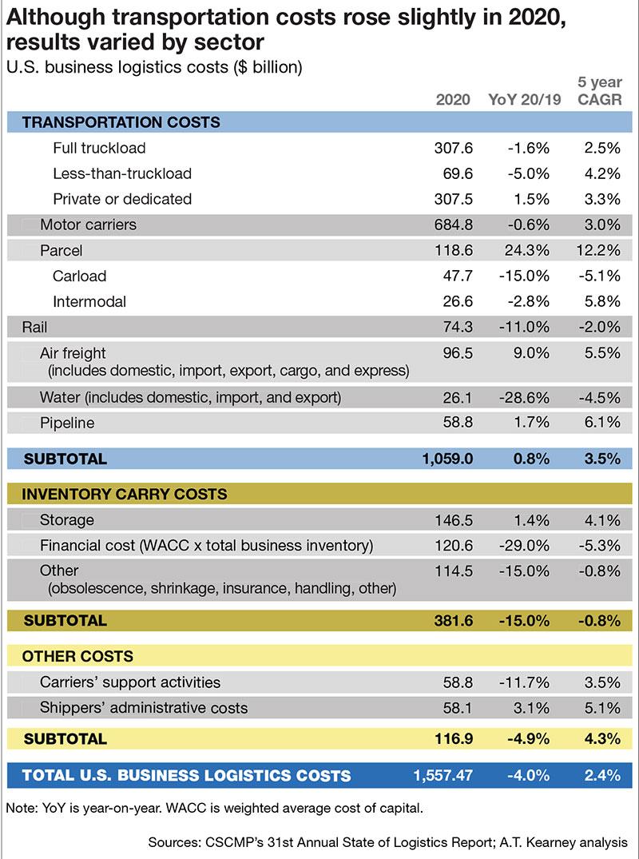 Interesting: State Logistics 2021